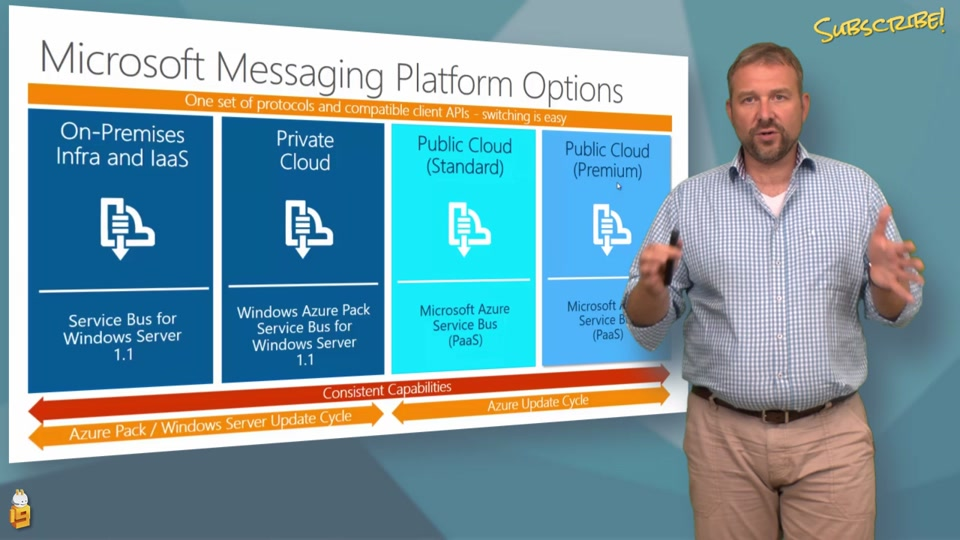Azure Service Bus Messaging Overview
