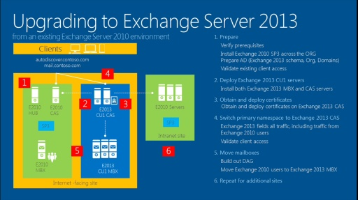TechNet Radio: Exchange Ideas – Exchange 2013 Upgrade & Coexistence