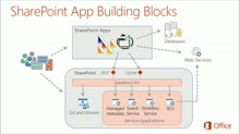 Deep Dive Building Blocks and Services of SharePoint: (04) Deep Dive into SharePoint Lists with CSOM APIs