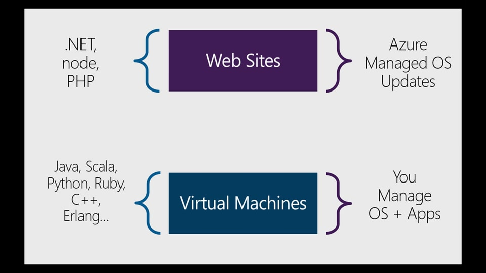 Why Azure Web Sites? Web Sites Architecture - with Stefan Schackow