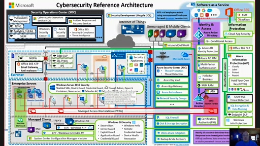 Cybersecurity Reference Architecture & Strategies: How to Plan for and Implement a Cybersecurity Strategy