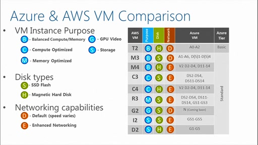 (Part 4) Microsoft Azure for Amazon AWS Cloud Professionals: Virtual Machines, VM Scale Sets & Containers