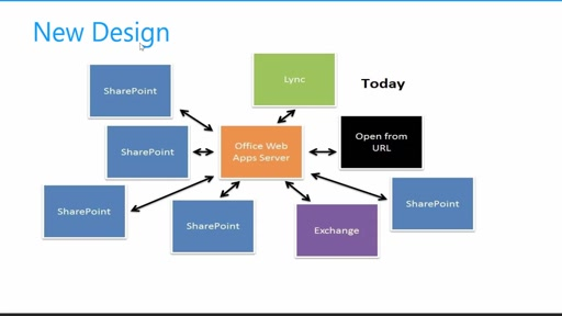 Office Web Apps Server(OWA) and SharePoint 2013