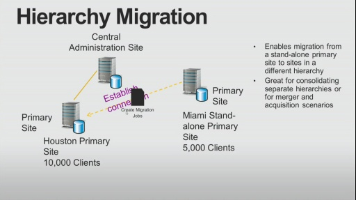TechNet Radio: Site Hierarchy and Role Enhancements with System Center 2012 Configuration Manager Service Pack 1