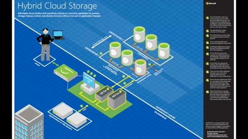 Architecture blueprints - Hybrid cloud storage