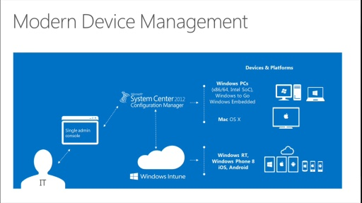 (Episode 8) Windows 8: System Center 2012 SP1 Configuration Manager – Mobility Support Overview