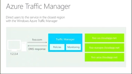 Microsoft Azure Web Camp : Session 3 - Services en frontal : Traffic Manager, Service Gateway et bien d'autres
