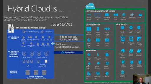 Your Private Network in the cloud: (Part 1) Azure Virtual Network Overview and Set-Up