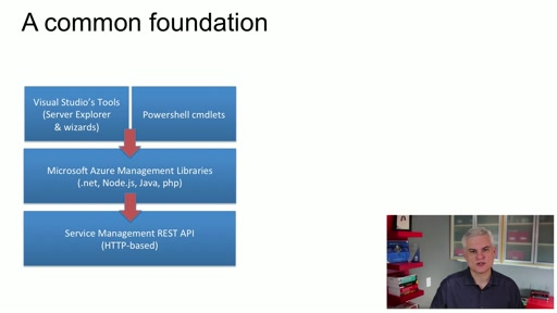 Microsoft Azure Fundamentals: (04) Tools and APIs You Use to Access Azure