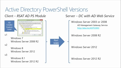 Using PowerShell for Active Directory: (01) Introduction to Active Directory PowerShell