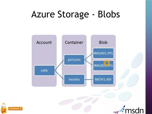 Windows Azure, praca z  Azure Blobs | Kurs Windows Azure - cz. 2 odc. 10