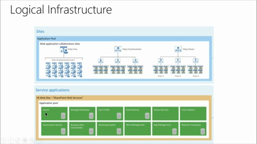 SharePoint 2013 Best Practices: (01) Planning for SharePoint