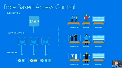 (Part 26) Building Your Hybrid Cloud - Delegating Management in the Cloud with Azure Role-Based Access Control (RBAC)