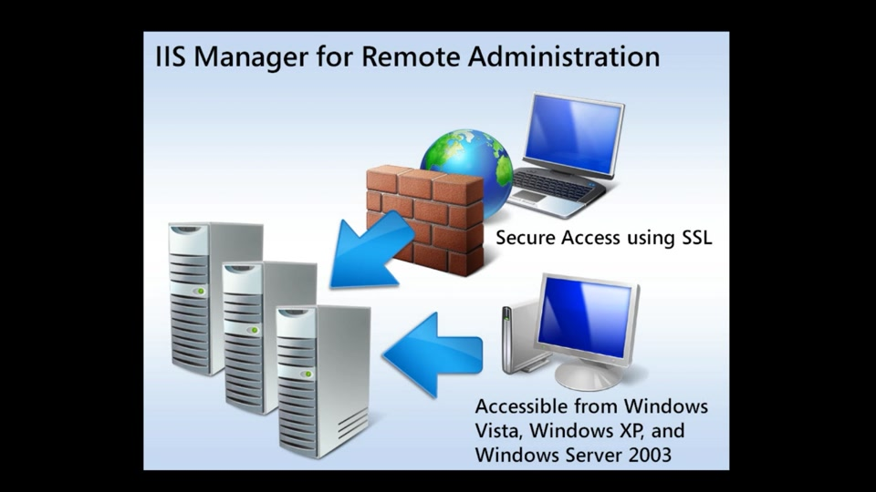 IIS Manager for Remote Administration 1 2 : The Official