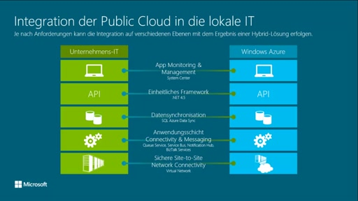 Windows Azure Integration Services