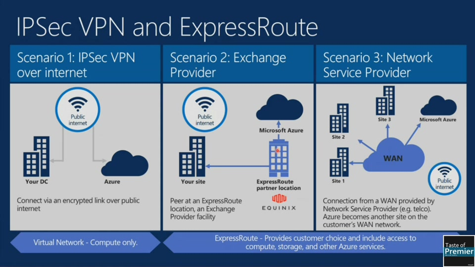 How to Get the Most Out of Azure ExpressRoute in Your IT ...