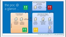 TFS on Azure IaaS. Network complexity made simple