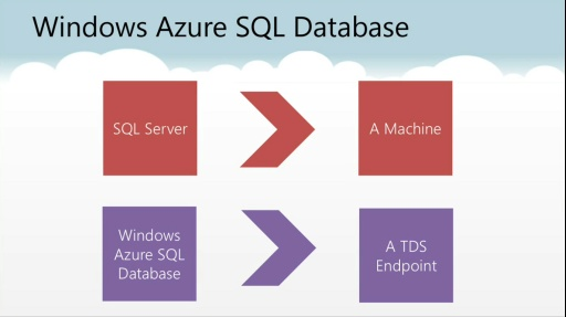 Microsoft DevRadio: (Part 6) Practical Azure with Jim O'Neil – Windows Azure SQL Database