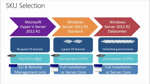 Failover Clustering in Windows Server 2012 R2: (02) Cluster Deployment & Upgrades