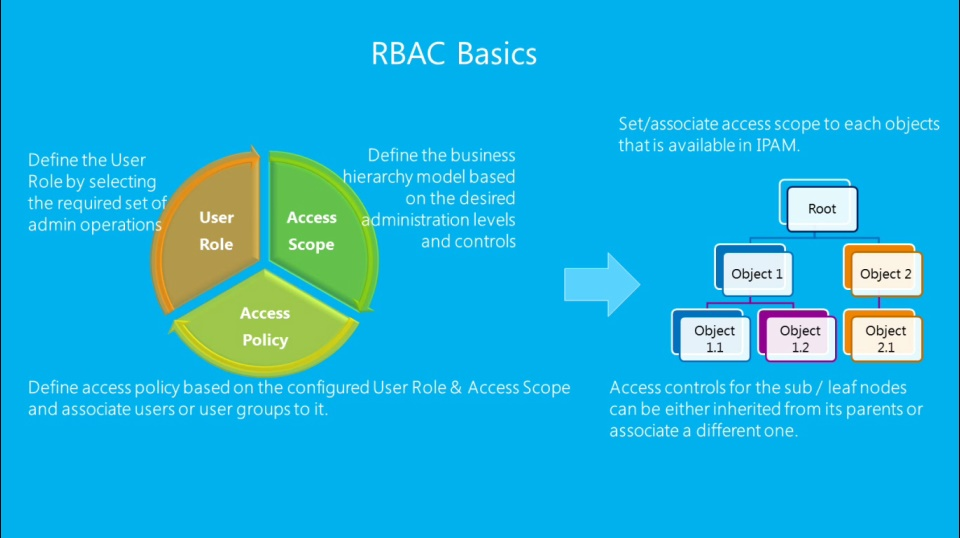 (Module 2) Role Based Access Control and Auditing