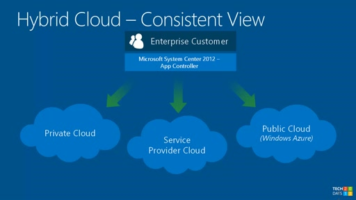 Windows Azure a System Center App Controller