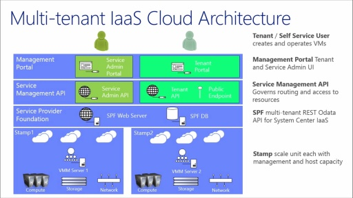 Windows Azure Pack - Infrastructure as a Service: (02) Install and Configure WAP