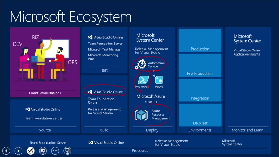 Azure Resource Manager DevOps: (05) ARM and ALM ...