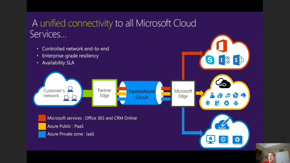Your Private Network in the cloud: (Part 4) How to make your connections fast, reliable and private using Azure ExpressRoute