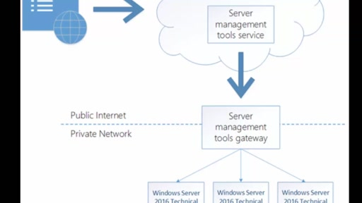 Server Management Tools (Preview) - Azure management of Windows Server 2016 TP4 nano server