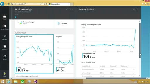 Monitoring Performance with Application Insights