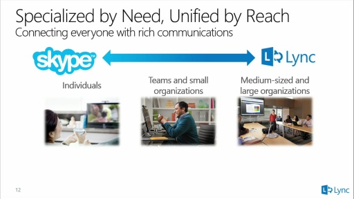 What's New with Lync