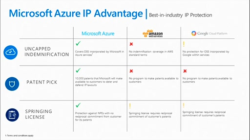 Azure IP Advantage: How to Reduce Risk, Innovate with Confidence, and Operate with Freedom in the cloud