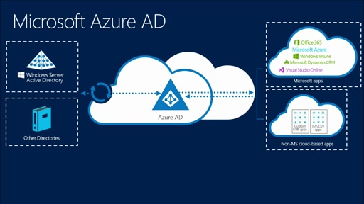 Azure Resource Manager DevOps: (04) Role-Based Access Control