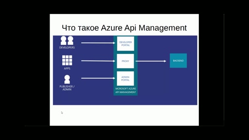 Сервис Azure API Management