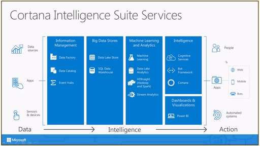Azure Machine Learning and Cognitive Toolkit