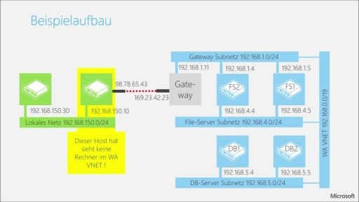 Tutorial - Windows Azure VPN mit Windows Server - Teil 2/3 Konfigurationsanleitung Schritt-für-Schritt
