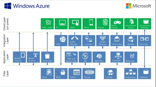 Microsoft DevRadio: (Part 1) Practical Azure with Jim O'Neil – Azure Basics