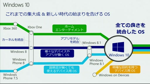 Windows 10 Webcast シリーズ「Windows 10 概要紹介」