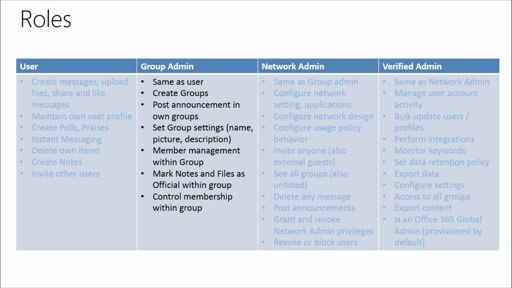 Yammer Administration and Power User Best Practices: (05) Understanding Roles