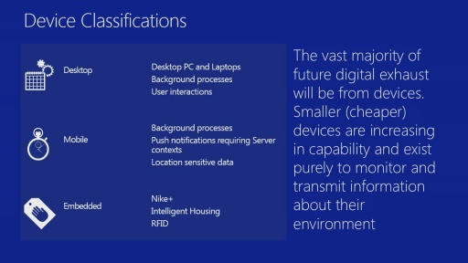 Windows Azure and Embedded Devices