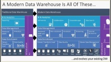 Architecture in Practice: (04d) Building Blocks - Unlock Data Insights, Part 4