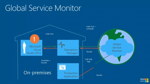 Windows Azure a System Center Operations Manager