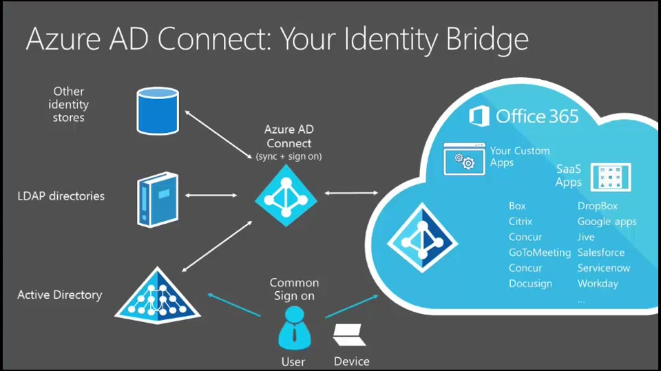 Azure Active Directory Connect:  Express Settings