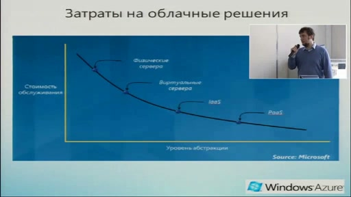 Бизнес преимущества Windows Azure