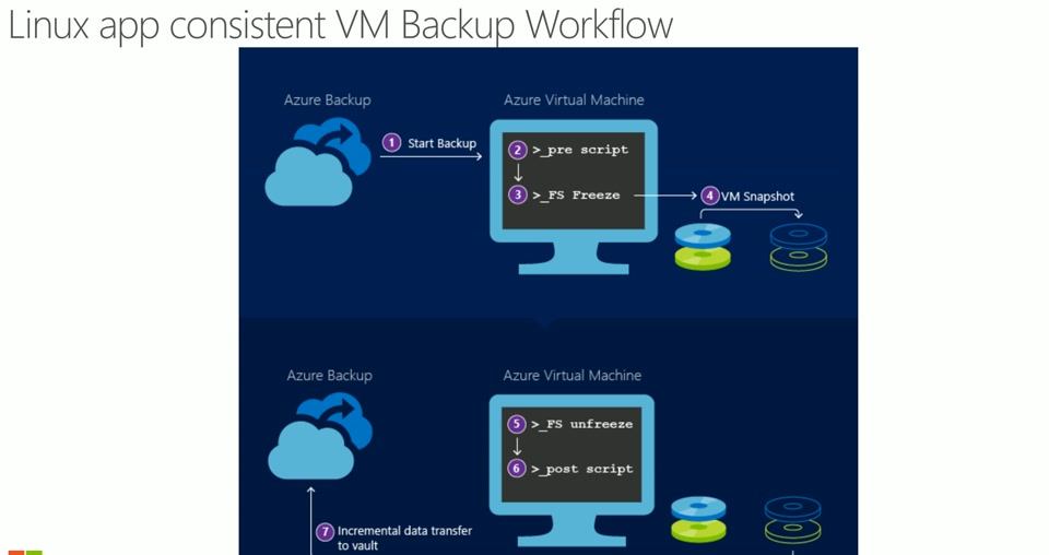 Announcing application consistent backup for Linux VMs using Azure Backup