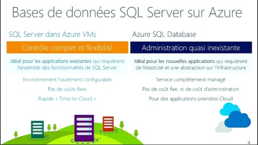 Microsoft Azure Web Camp : Session 4 - Montée en charge de la base de données relationnelle pour SQL Database, SQL Server, MySql.