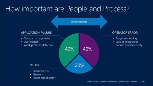 Assessing and Improving Your DevOps Capabilities: (04) Operational Efficiency