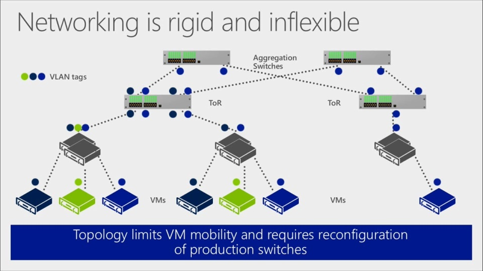 Software Defined Networking With Windows Server And System