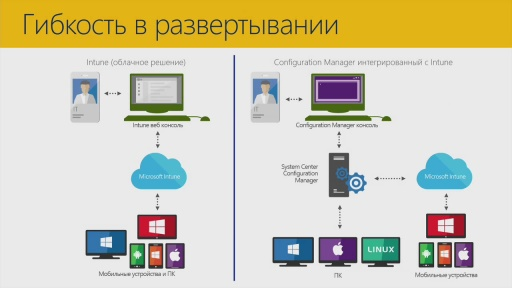Intune New capabilities и интеграция с SCCM