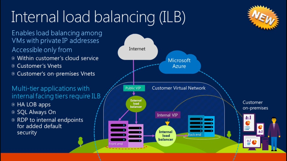 Taste of Premier: What's New in Azure and its Impact on Enterprise Businesses